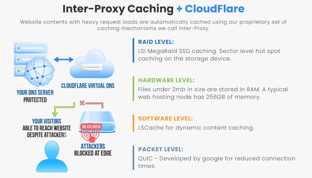 interserver hosting review